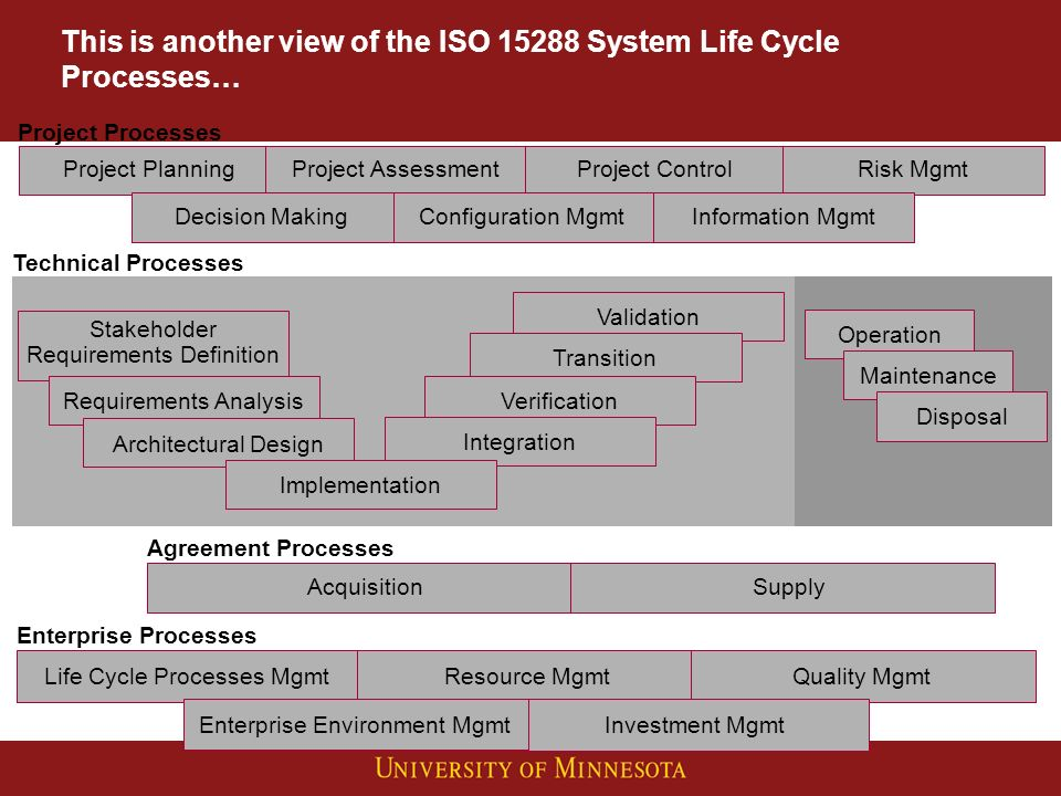 This is another view of the ISO 15288 System Life Cycle Processes… Life Cycle Processes MgmtResource MgmtQuality Mgmt Investment Mgmt Enterprise Environment Mgmt Enterprise Processes Project Processes AcquisitionSupply Agreement Processes Project PlanningProject AssessmentProject ControlRisk Mgmt Information MgmtConfiguration MgmtDecision Making Validation Stakeholder Requirements Definition Requirements AnalysisArchitectural DesignTransitionVerificationIntegrationImplementation Operation Maintenance Disposal Technical Processes