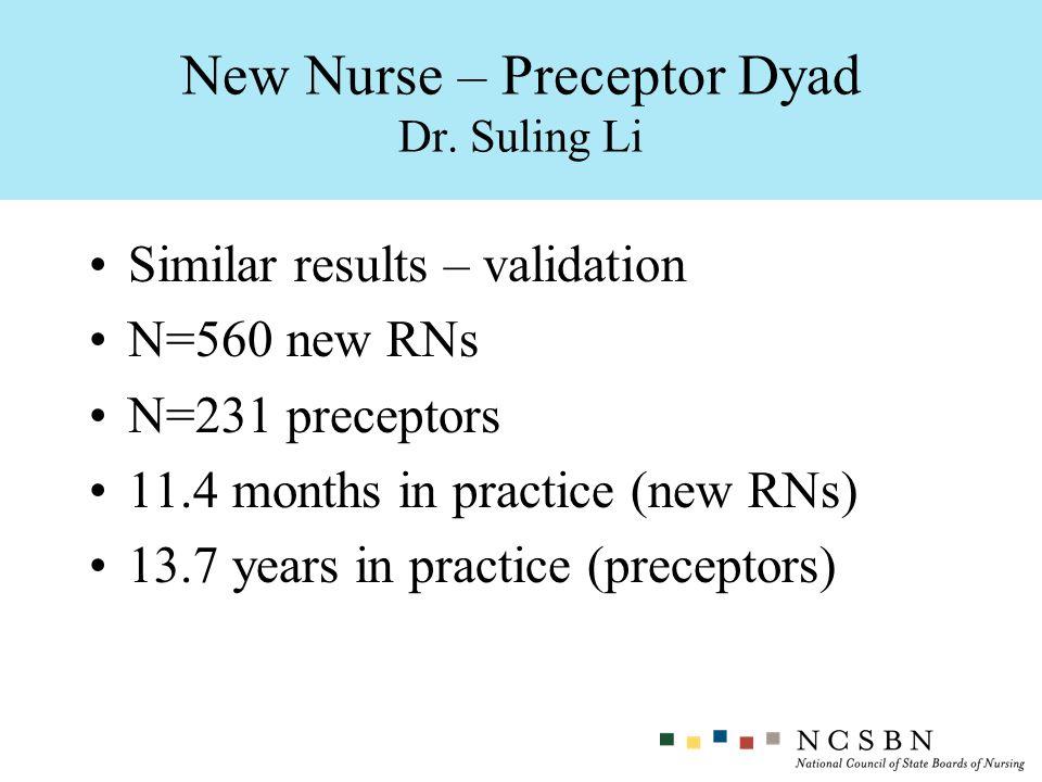 Similar results – validation N=560 new RNs N=231 preceptors 11.4 months in practice (new RNs) 13.7 years in practice (preceptors) New Nurse – Preceptor Dyad Dr.