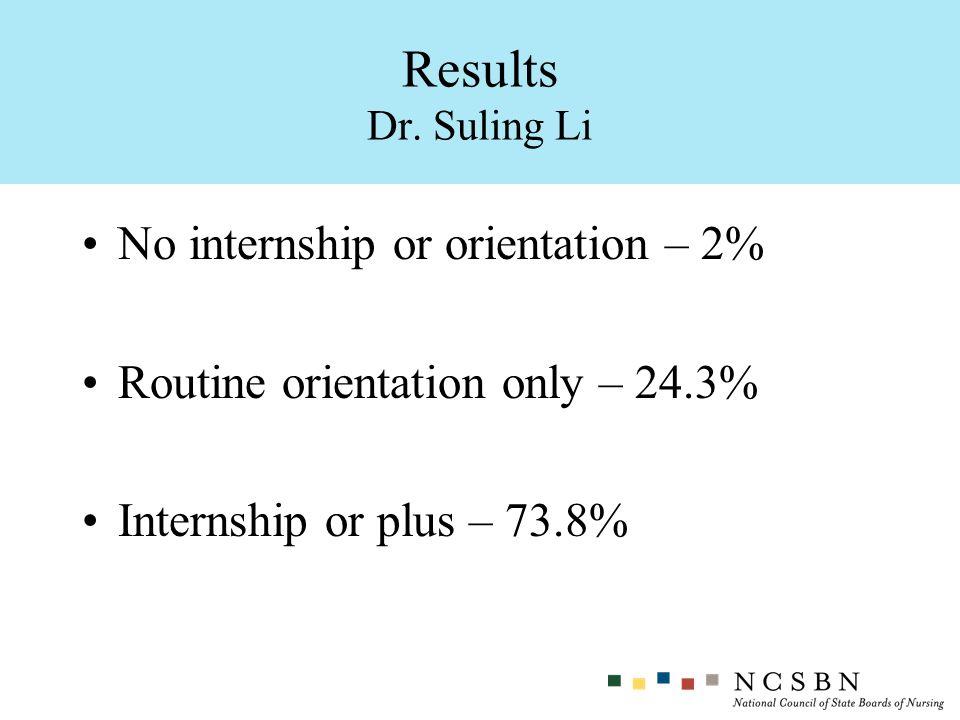 No internship or orientation – 2% Routine orientation only – 24.3% Internship or plus – 73.8% Results Dr. Suling Li