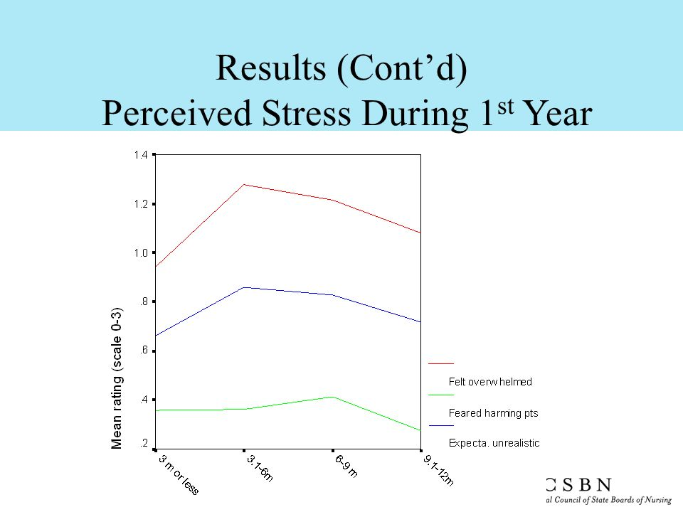 Results (Contd) Perceived Stress During 1 st Year