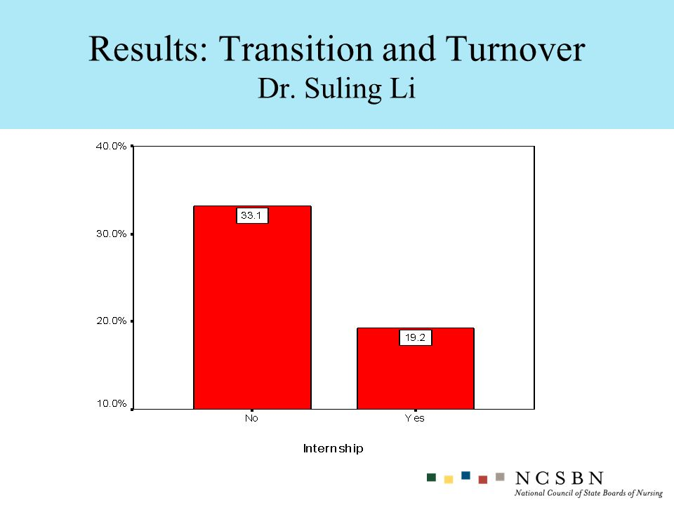 Results: Transition and Turnover Dr. Suling Li