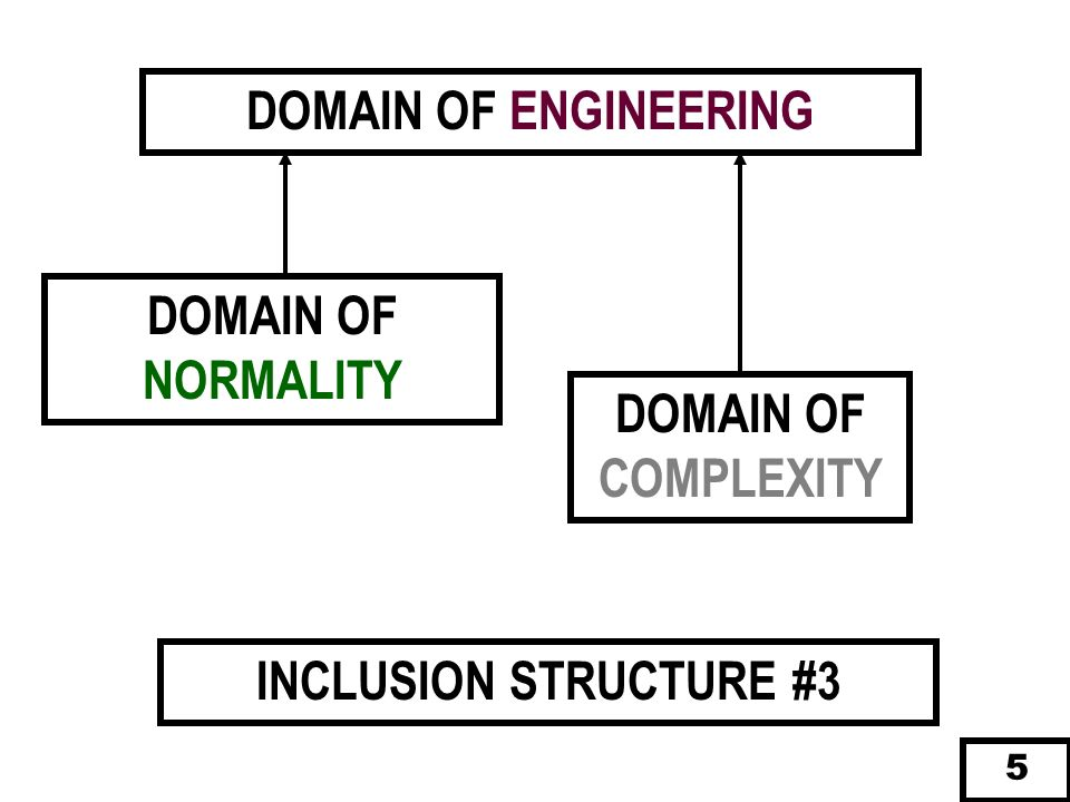 DOMAIN OF ENGINEERING DOMAIN OF NORMALITY DOMAIN OF COMPLEXITY INCLUSION STRUCTURE #3 5