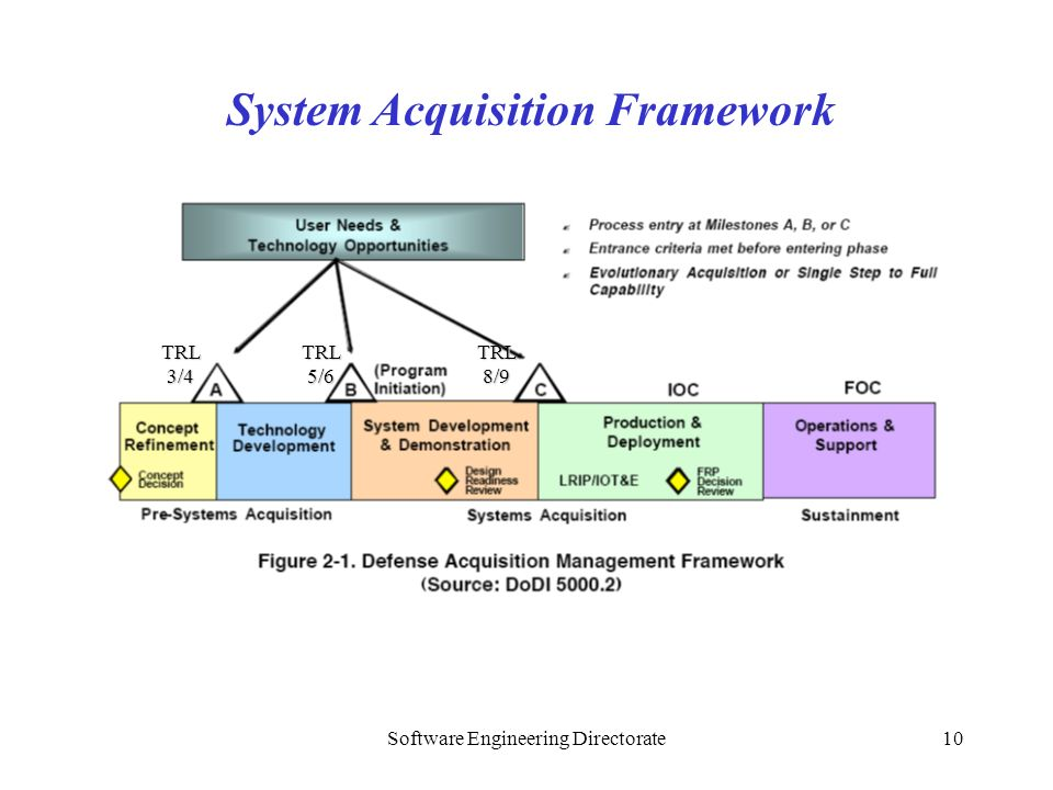 Software Engineering Directorate10 System Acquisition Framework TRL 3/4 TRL 8/9 TRL 5/6