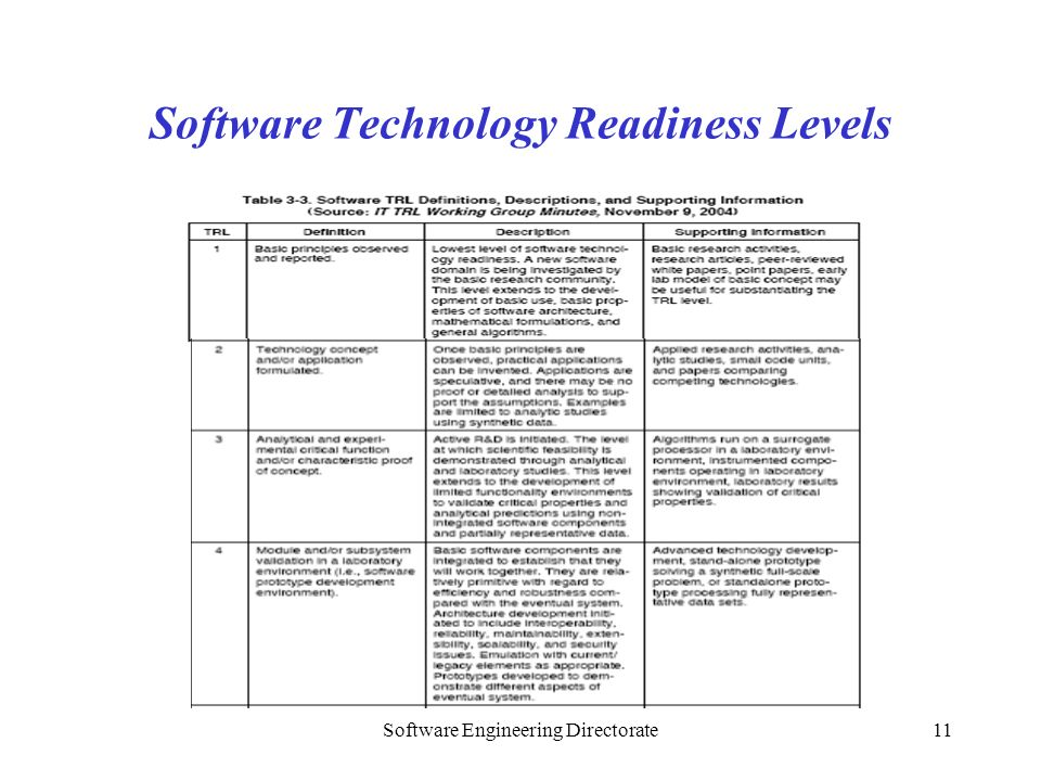 Software Engineering Directorate11 Software Technology Readiness Levels