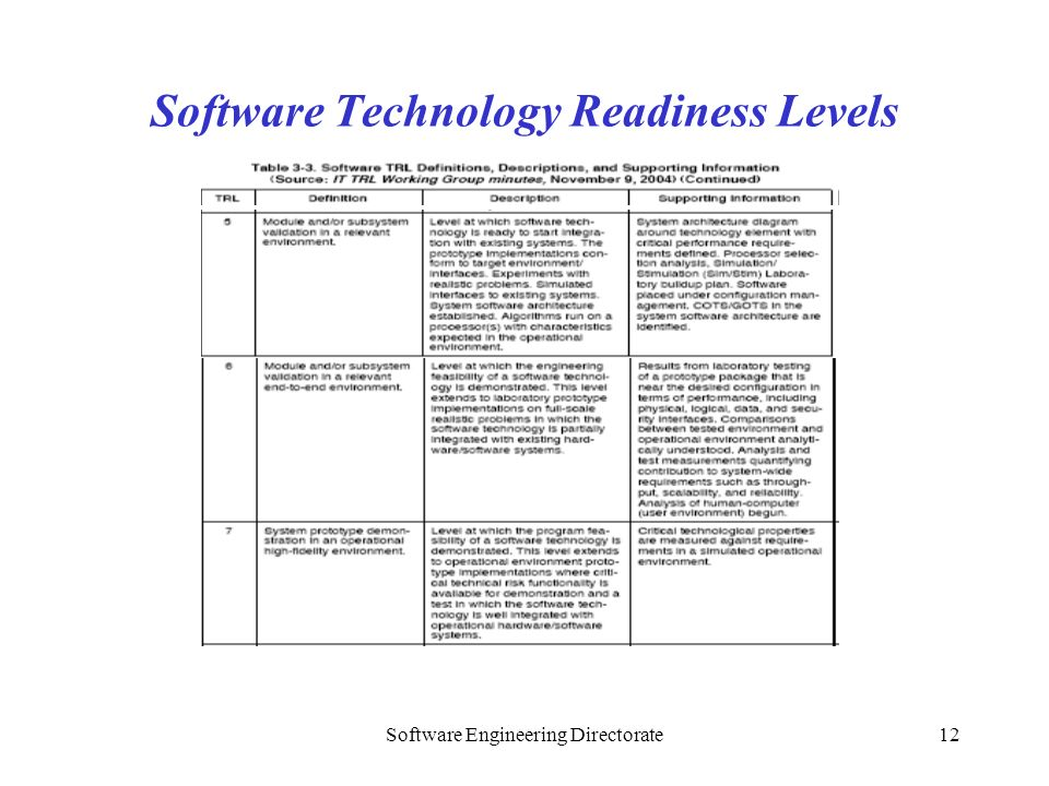 Software Engineering Directorate12 Software Technology Readiness Levels