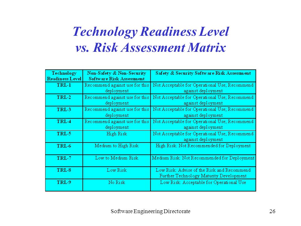 Software Engineering Directorate26 Technology Readiness Level vs. Risk Assessment Matrix