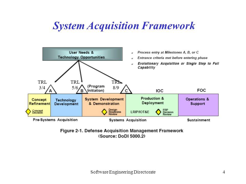 Software Engineering Directorate4 System Acquisition Framework TRL 3/4 TRL 8/9 TRL 5/6