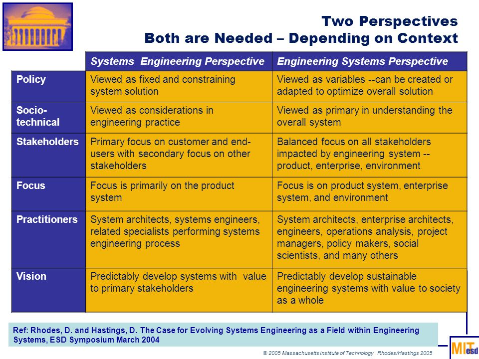 © 2005 Massachusetts Institute of Technology Rhodes/Hastings 2005 Two Perspectives Both are Needed – Depending on Context Systems Engineering Perspect