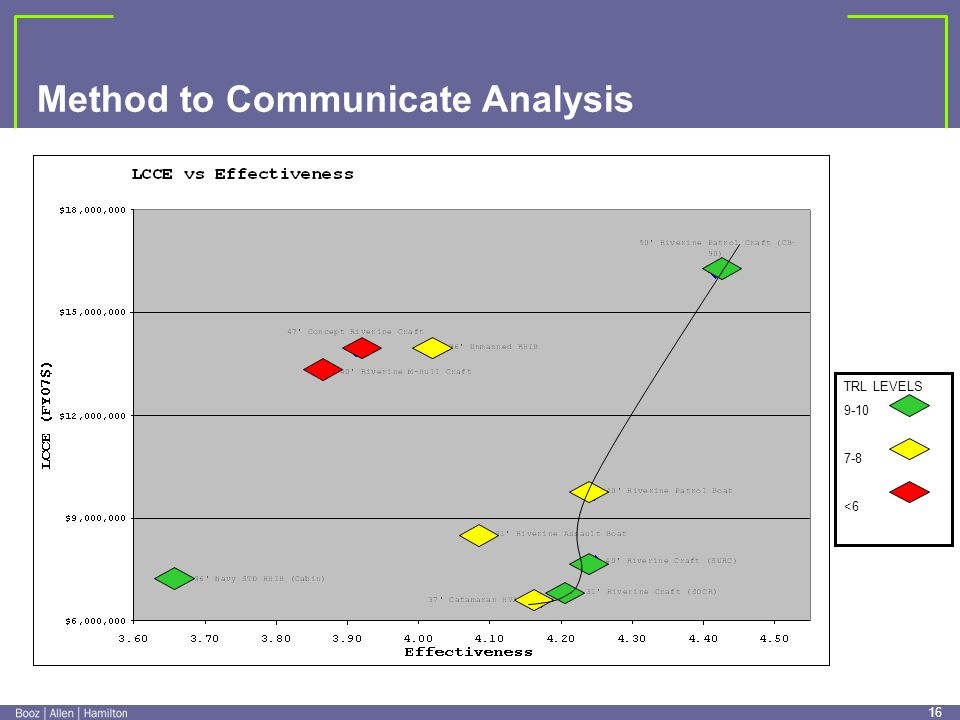 15 Method to Communicate Analysis Results of Analysis 1. System B 2. System A 3. System C