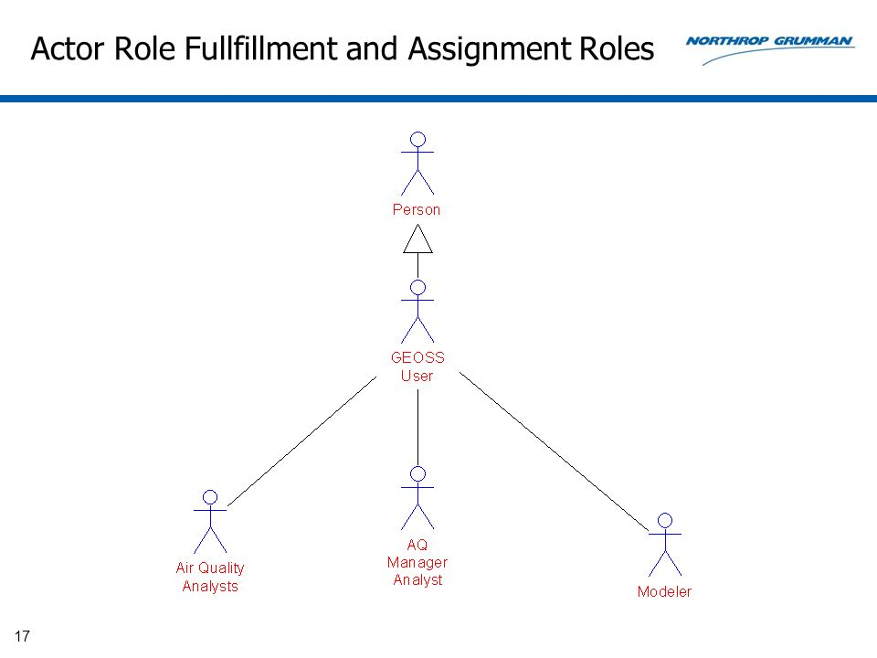 Actor Role Fullfillment and Assignment Roles 17
