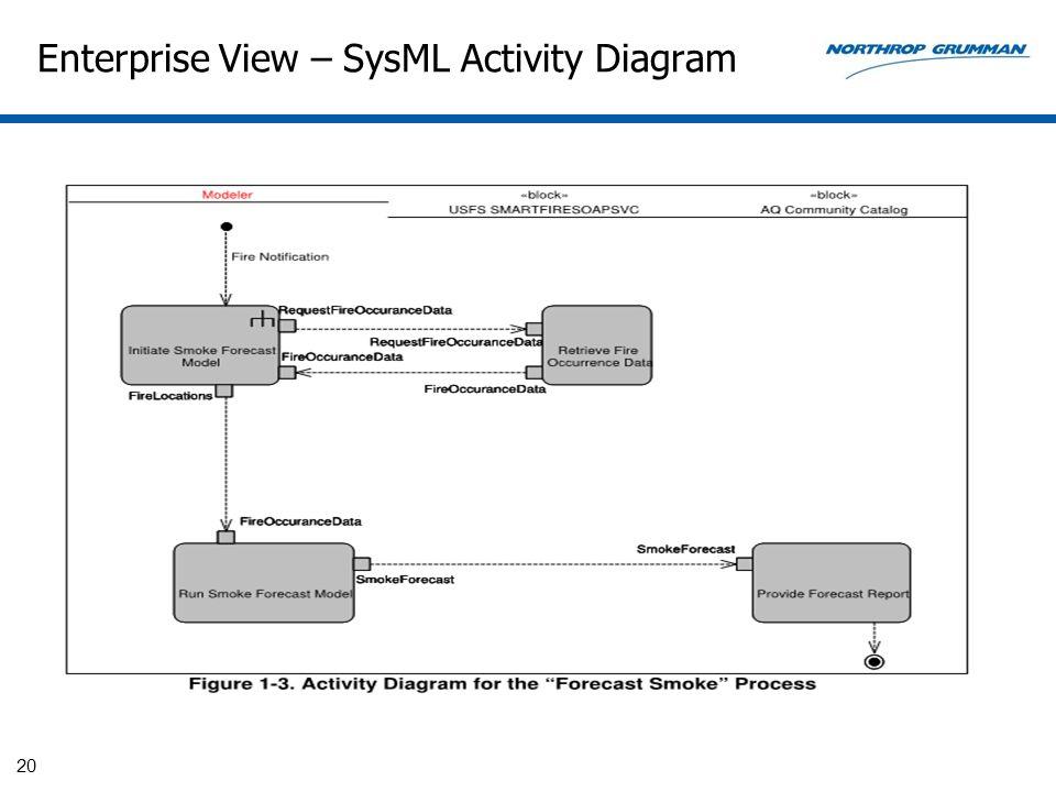 Enterprise View – SysML Activity Diagram 20