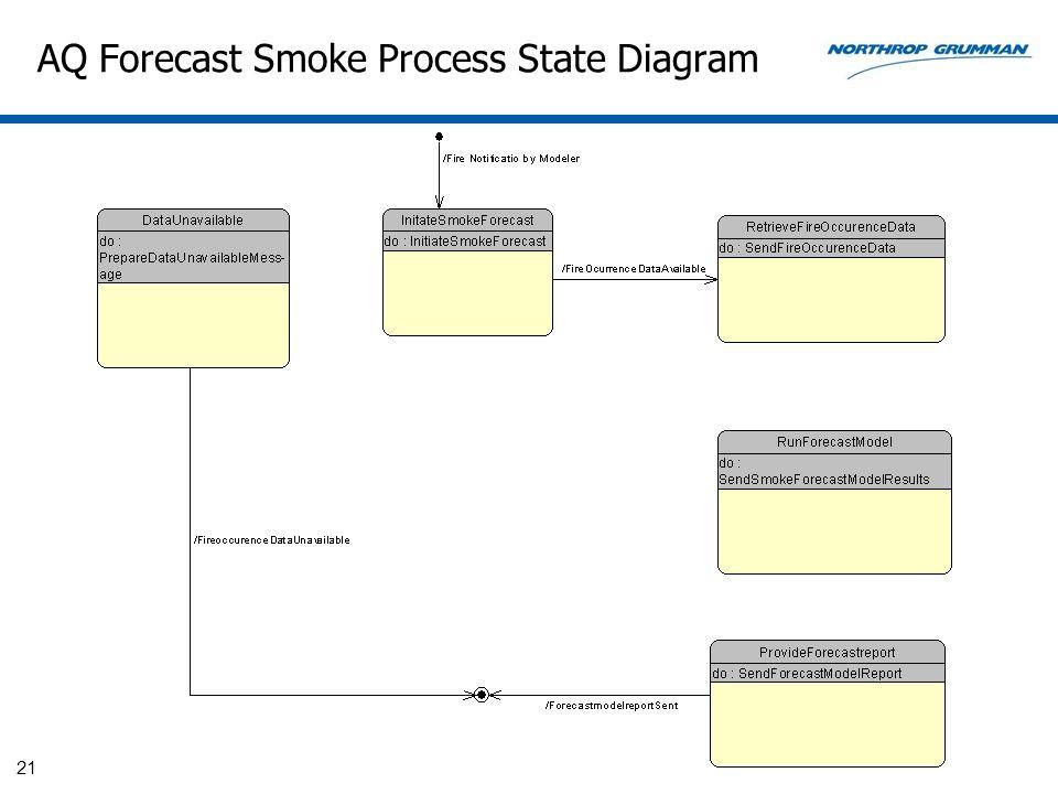 AQ Forecast Smoke Process State Diagram 21