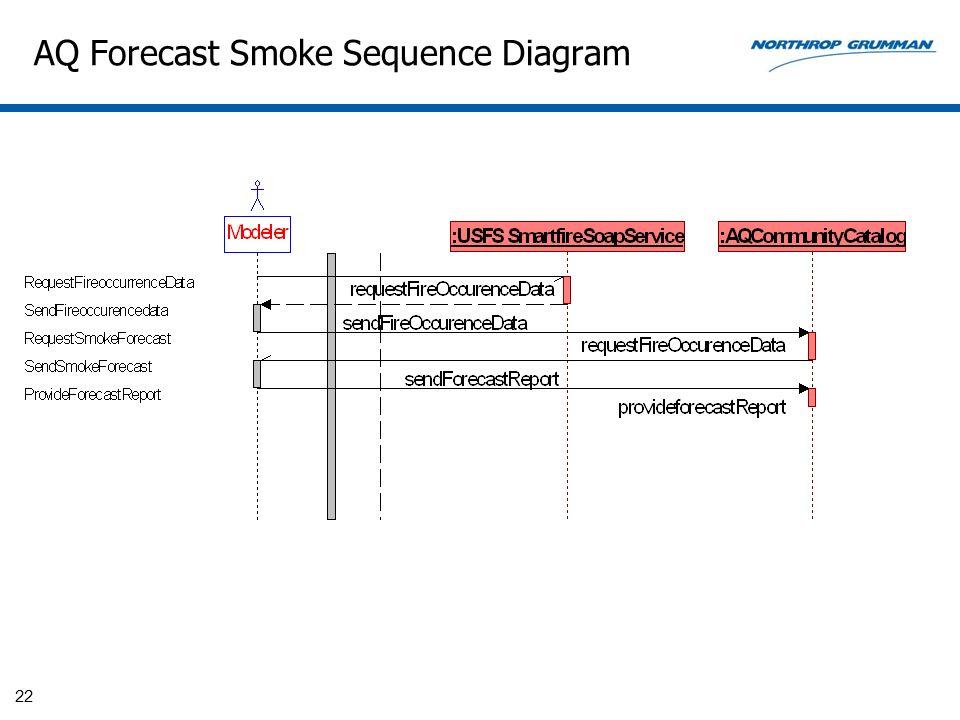 AQ Forecast Smoke Sequence Diagram 22