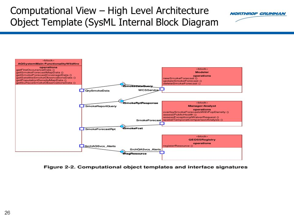 Computational View – High Level Architecture Object Template (SysML Internal Block Diagram 26