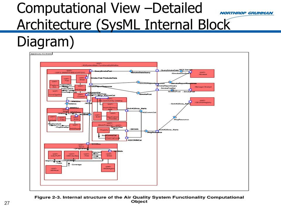 Computational View –Detailed Architecture (SysML Internal Block Diagram) 27