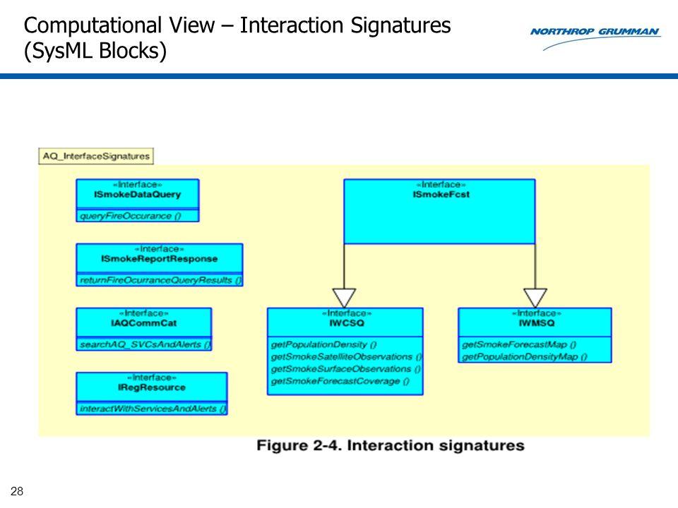 Computational View – Interaction Signatures (SysML Blocks) 28