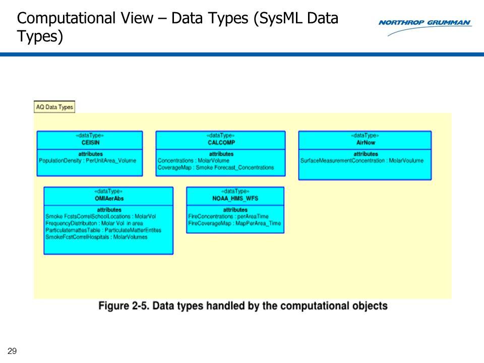 Computational View – Data Types (SysML Data Types) 29