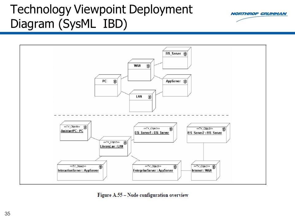 Technology Viewpoint Deployment Diagram (SysML IBD) 35