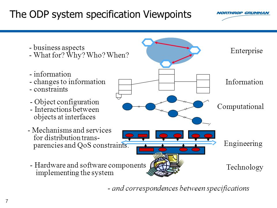 7 The ODP system specification Viewpoints - Object configuration - Interactions between objects at interfaces Computational Enterprise - business aspe