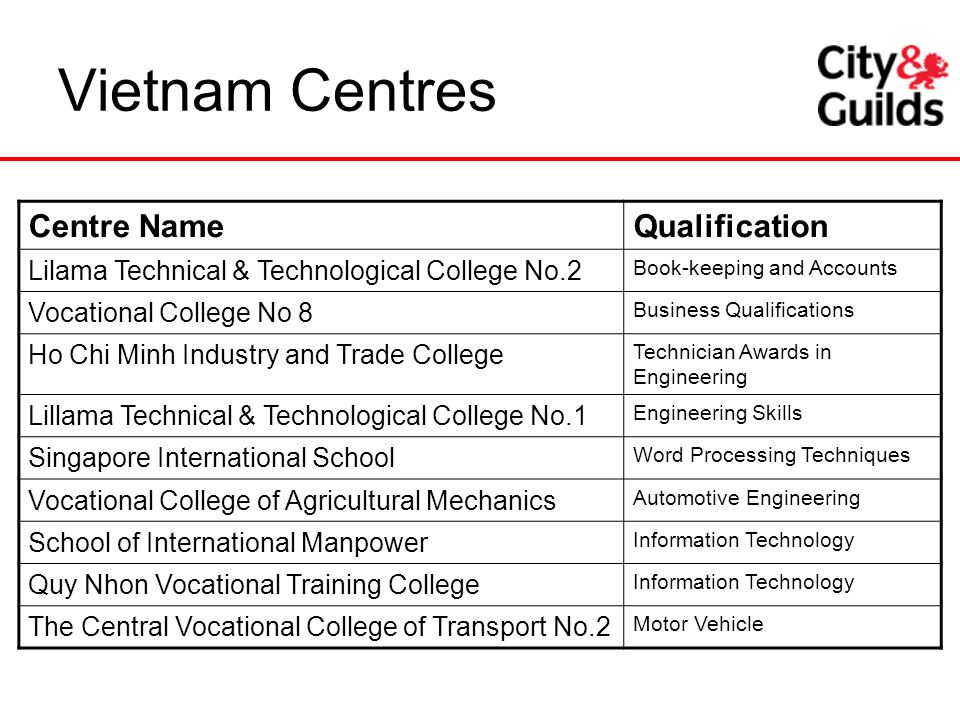 Vietnam Centres Centre NameQualification Lilama Technical & Technological College No.2 Book-keeping and Accounts Vocational College No 8 Business Qual