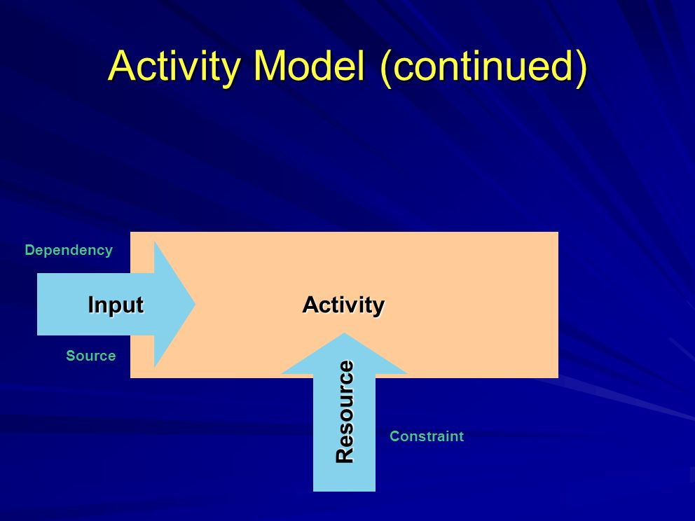 Activity Model (continued) Activity Resource Input Dependency Source Constraint