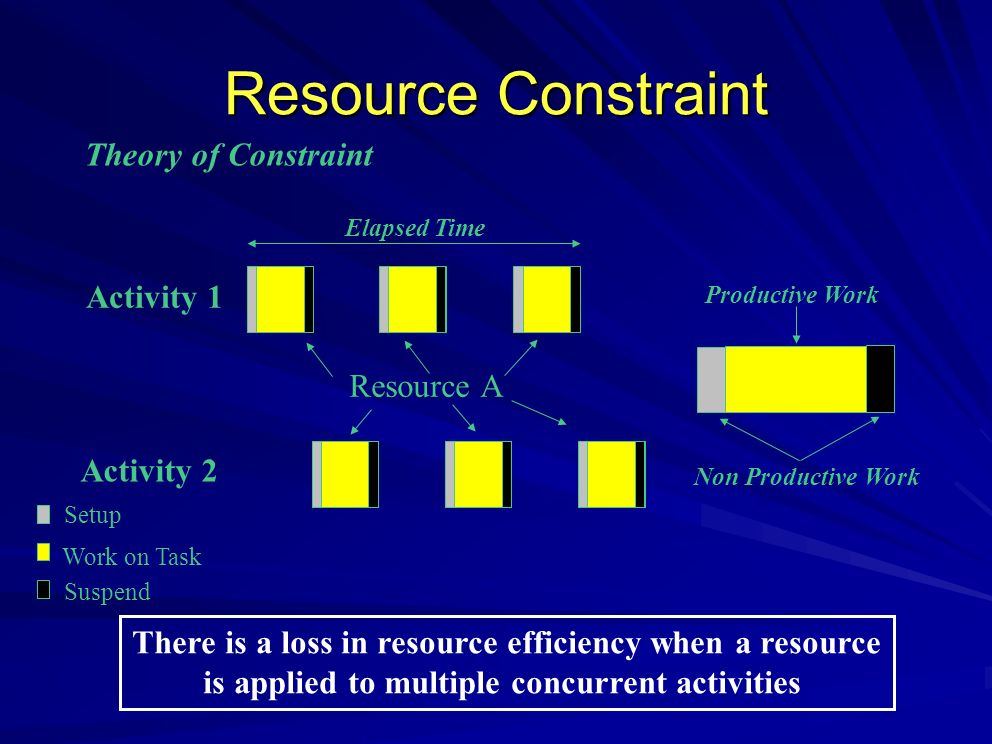 Resource Constraint There is a loss in resource efficiency when a resource is applied to multiple concurrent activities Activity 1 Resource A Activity 2 Elapsed Time Setup Work on Task Suspend Non Productive Work Productive Work Theory of Constraint