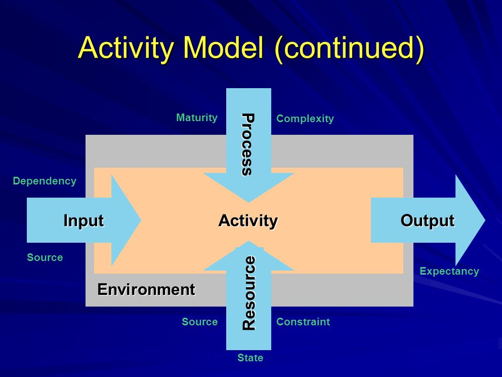 Activity Model (continued) Environment Activity Resource Process InputOutput Dependency Source Constraint Maturity Complexity Expectancy Source State