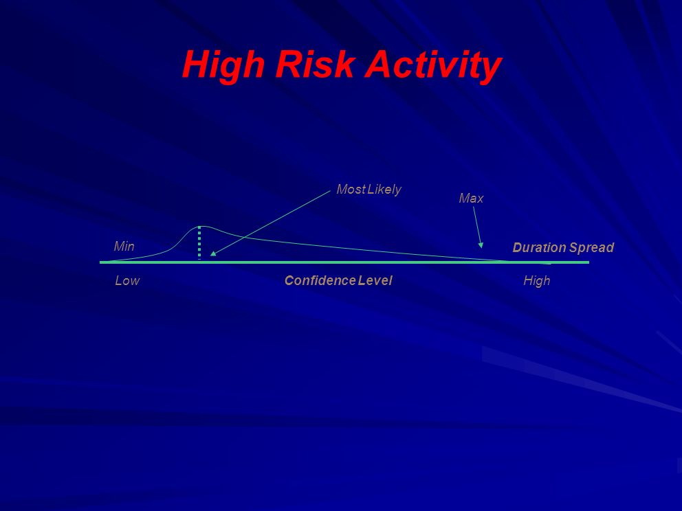 High Risk Activity Min Duration Spread Max Most Likely Confidence LevelLowHigh