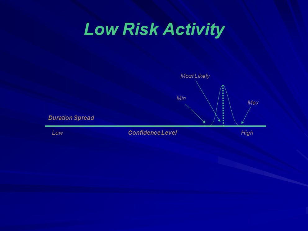 Low Risk Activity LowConfidence LevelHigh Most Likely Duration Spread Min Max