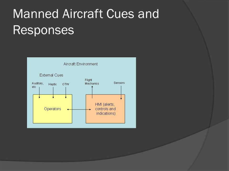 Manned Aircraft Cues and Responses