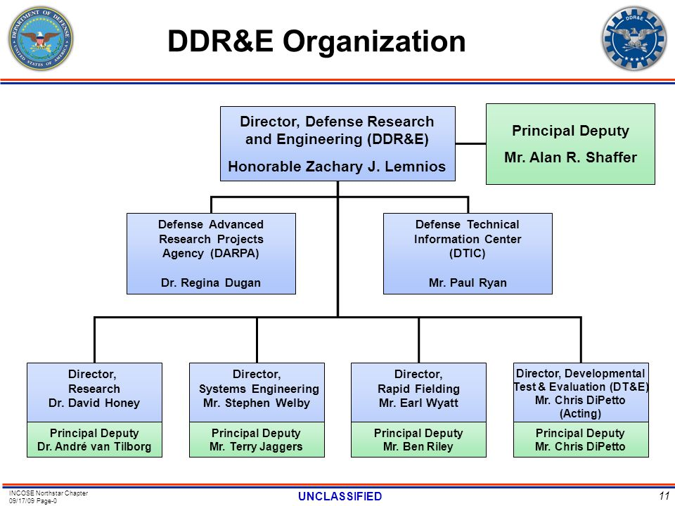 INCOSE Northstar Chapter 09/17/09 Page-0 UNCLASSIFIED 11 DDR&E Organization Director, Defense Research and Engineering (DDR&E) Honorable Zachary J. Le