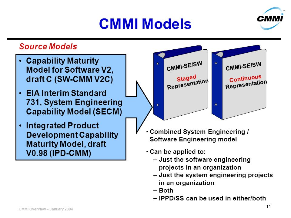CMMI Overview – January 2004 11 CMMI Models Source Models Capability Maturity Model for Software V2, draft C (SW-CMM V2C) EIA Interim Standard 731, Sy