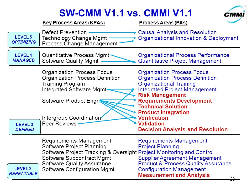 SW-CMM V1.1 vs. CMMI V1.1 Defect PreventionCausal Analysis and Resolution Technology Change MgmtOrganizational Innovation & Deployment Process Change
