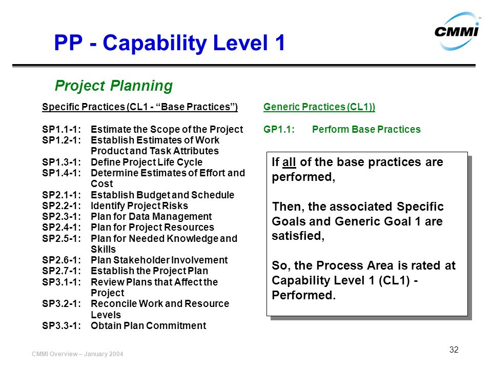 CMMI Overview – January 2004 32 Specific Practices (CL1 - Base Practices) SP1.1-1:Estimate the Scope of the Project SP1.2-1:Establish Estimates of Wor
