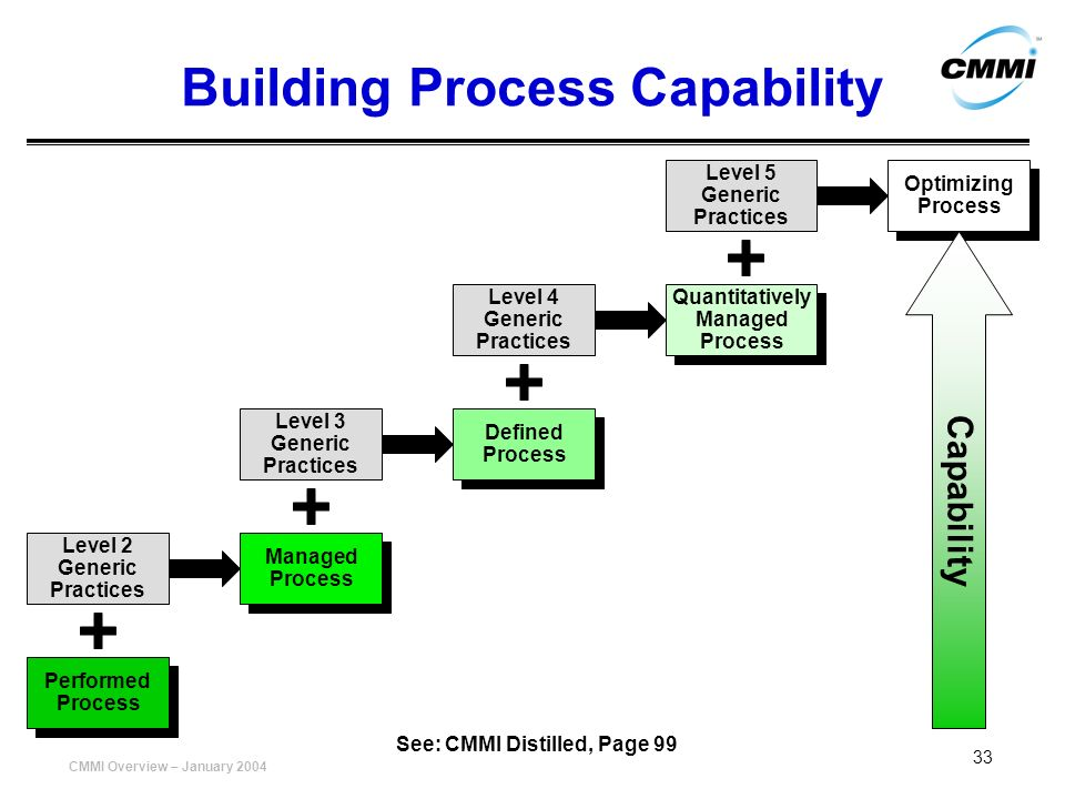 CMMI Overview – January 2004 33 Building Process Capability Performed Process Performed Process Level 2 Generic Practices Managed Process Managed Proc