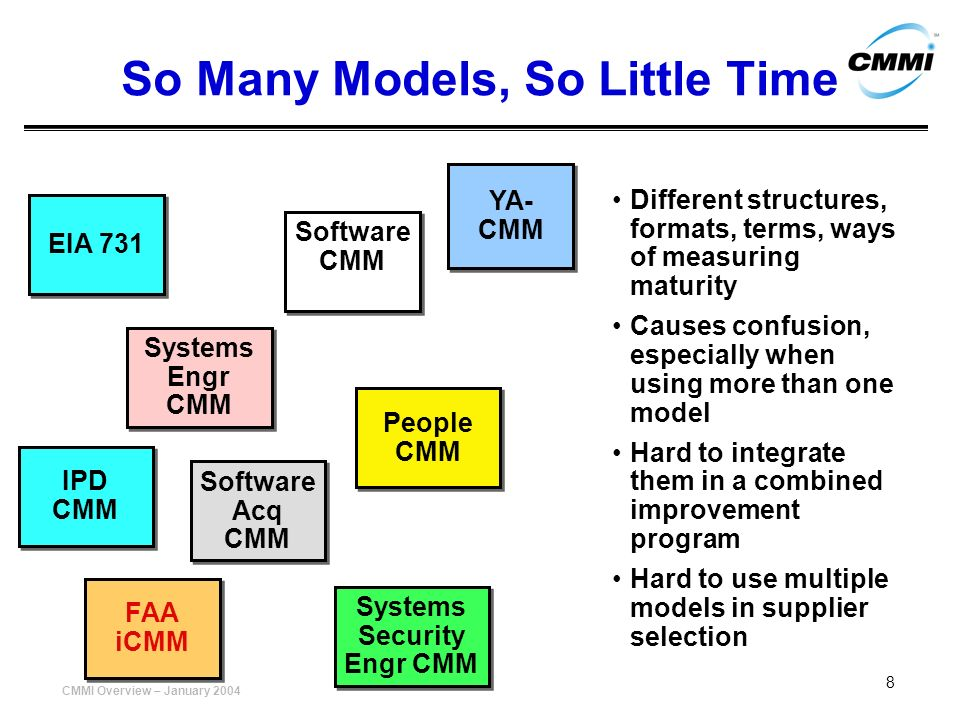 CMMI Overview – January 2004 19 Staged Representation: The Maturity Levels Process unpredictable, poorly controlled and reactive Process characterized for projects and is often reactive Process characterized for the organization and is proactive Process measured and controlled Focus on process improvement Optimizing Quantitatively Managed Defined Initial Managed Optimizing Defined 1 2 3 4 5