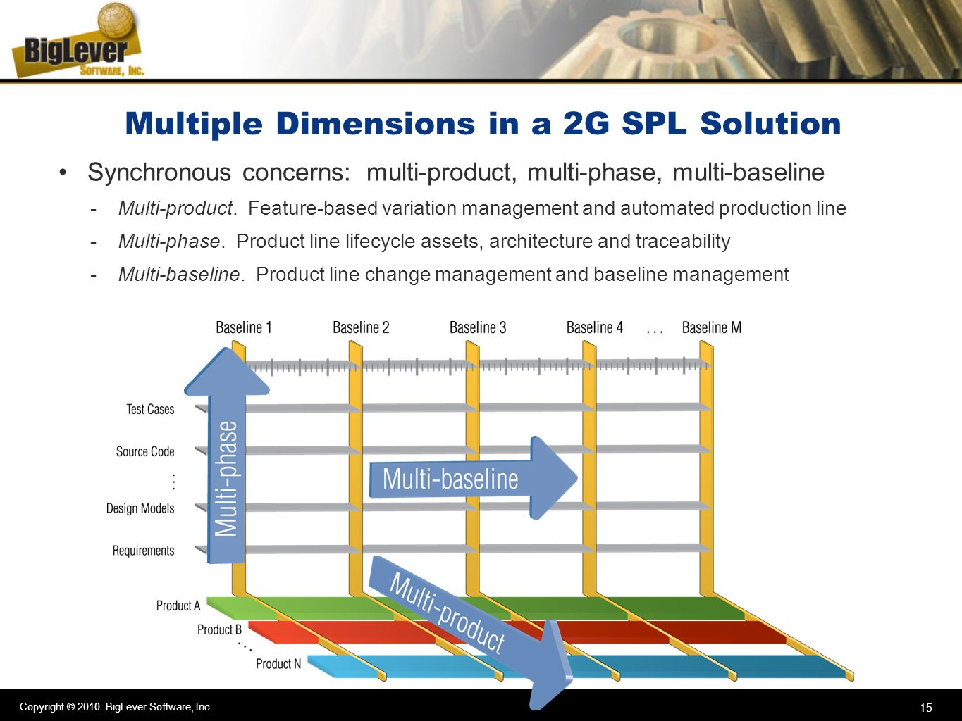 Copyright © 2010 BigLever Software, Inc. 15 Multiple Dimensions in a 2G SPL Solution Synchronous concerns: multi-product, multi-phase, multi-baseline