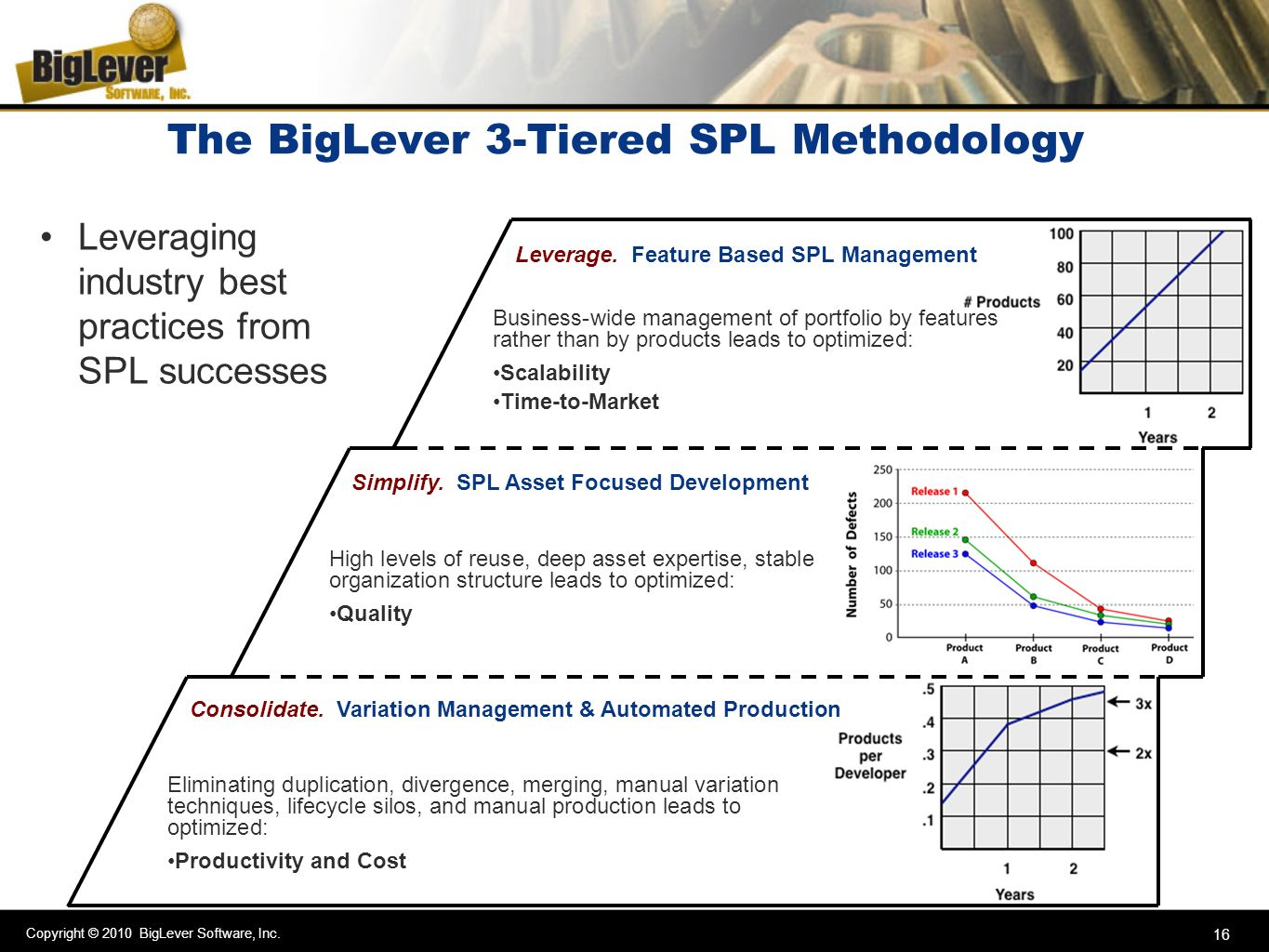 Copyright © 2010 BigLever Software, Inc. 16 The BigLever 3-Tiered SPL Methodology Leverage. Feature Based SPL Management Business-wide management of p