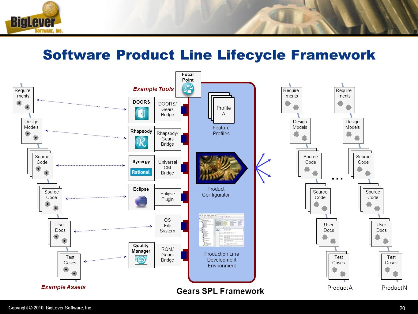 Copyright © 2010 BigLever Software, Inc. 20 Software Product Line Lifecycle Framework Gears SPL Framework Product Configurator Feature Profiles Profil