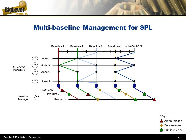 Copyright © 2010 BigLever Software, Inc. 26 Multi-baseline Management for SPL Key: Alpha release Beta release Public release Asset L Asset 2 Asset 1 A
