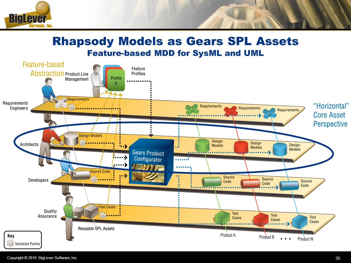 Copyright © 2010 BigLever Software, Inc. 35 Rhapsody Models as Gears SPL Assets Feature-based MDD for SysML and UML