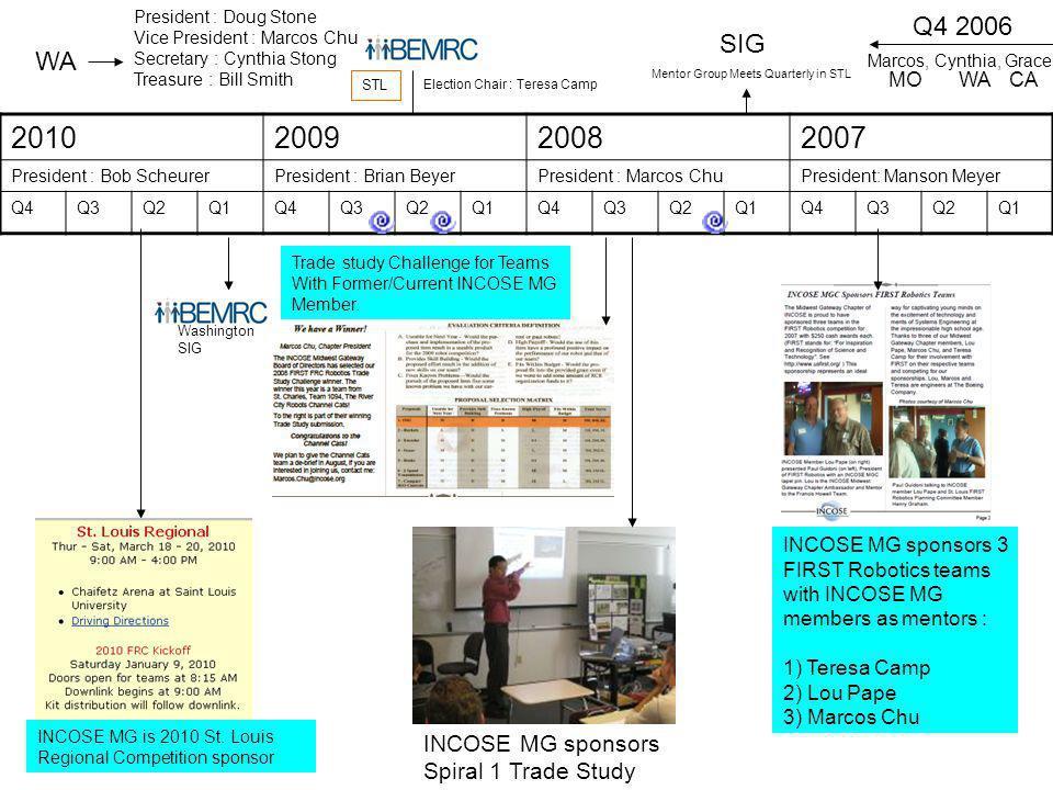 2010200920082007 President : Bob ScheurerPresident : Brian BeyerPresident : Marcos ChuPresident: Manson Meyer Q4Q3Q2Q1Q4Q3Q2Q1Q4Q3Q2Q1Q4Q3Q2Q1 INCOSE