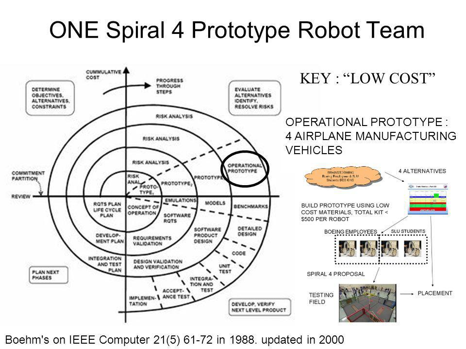 ONE Spiral 4 Prototype Robot Team Boehm's on IEEE Computer 21(5) 61-72 in 1988. updated in 2000 OPERATIONAL PROTOTYPE : 4 AIRPLANE MANUFACTURING VEHIC