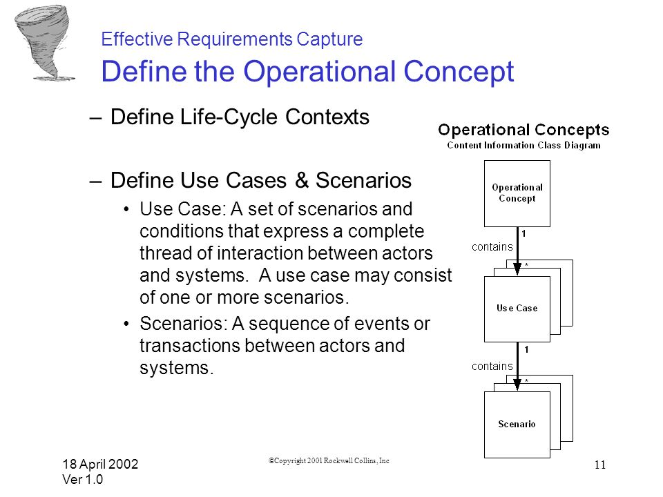 18 April 2002 Ver 1.0 ©Copyright 2001 Rockwell Collins, Inc 11 Effective Requirements Capture Define the Operational Concept –Define Life-Cycle Contex