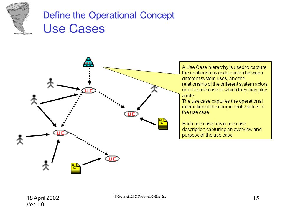 18 April 2002 Ver 1.0 ©Copyright 2001 Rockwell Collins, Inc 15 Define the Operational Concept Use Cases A Use Case hierarchy is used to capture the re