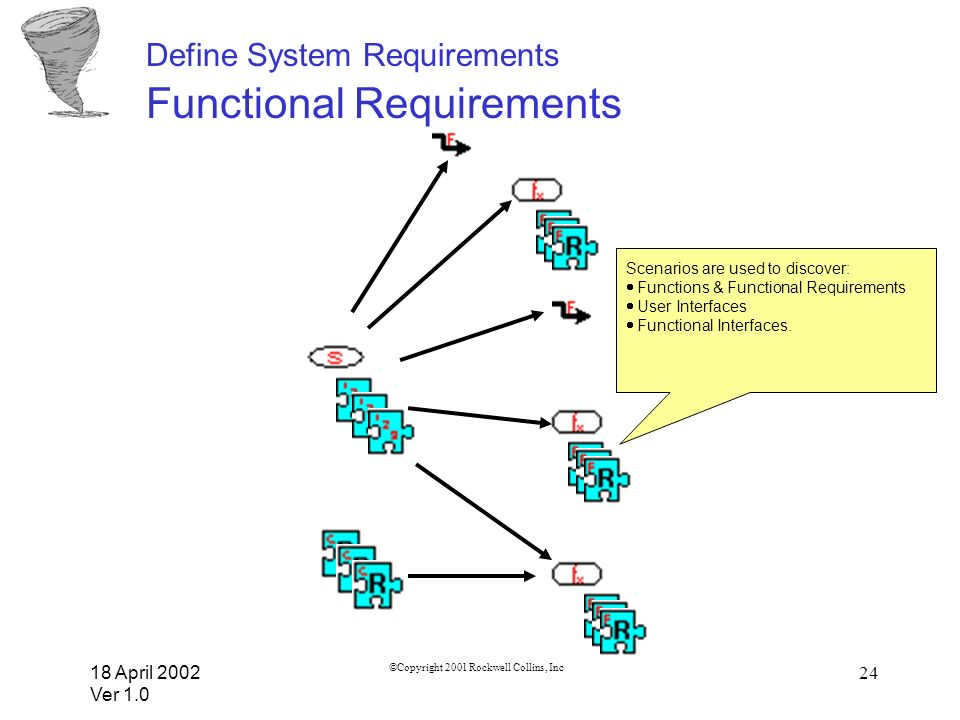 18 April 2002 Ver 1.0 ©Copyright 2001 Rockwell Collins, Inc 24 Define System Requirements Functional Requirements Scenarios are used to discover: Func