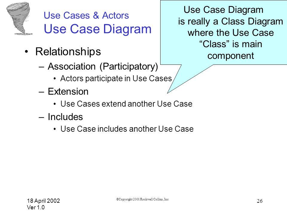 18 April 2002 Ver 1.0 ©Copyright 2001 Rockwell Collins, Inc 26 Use Cases & Actors Use Case Diagram Relationships –Association (Participatory) Actors p