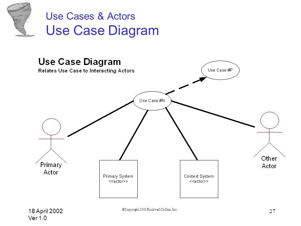 18 April 2002 Ver 1.0 ©Copyright 2001 Rockwell Collins, Inc 27 Use Cases & Actors Use Case Diagram
