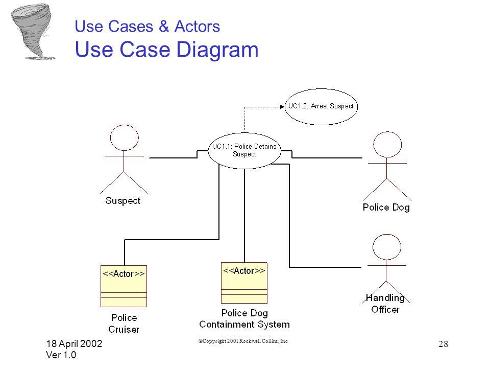 18 April 2002 Ver 1.0 ©Copyright 2001 Rockwell Collins, Inc 28 Use Cases & Actors Use Case Diagram
