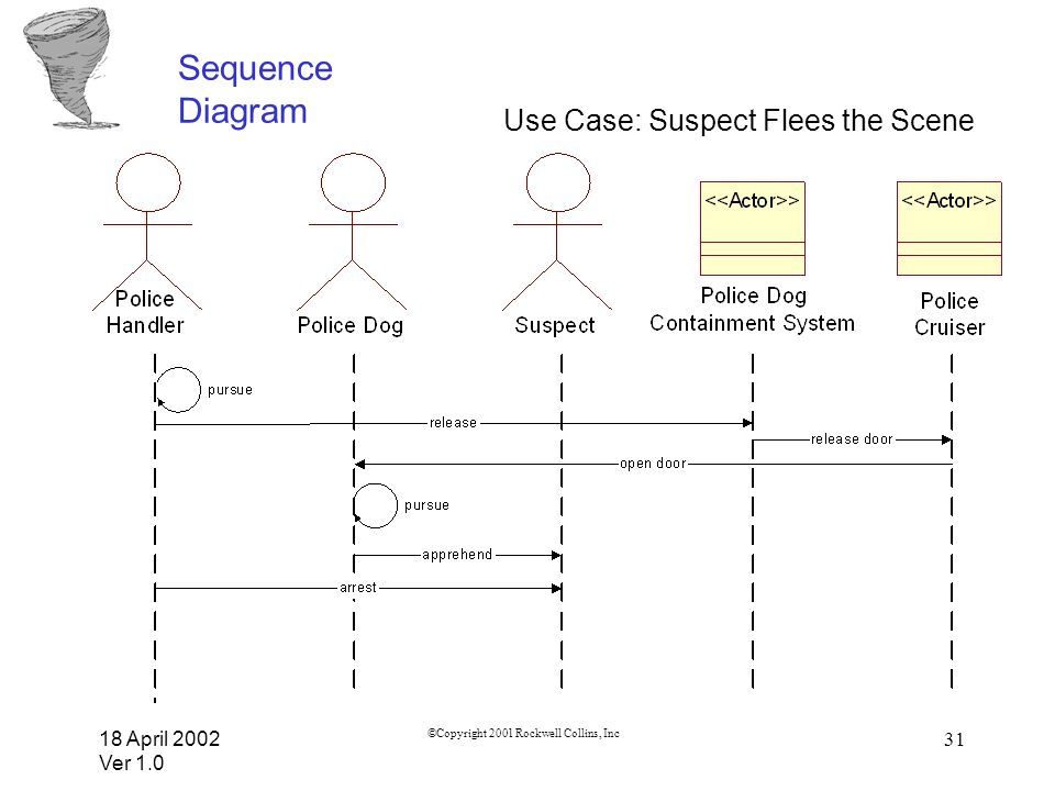 18 April 2002 Ver 1.0 ©Copyright 2001 Rockwell Collins, Inc 31 Sequence Diagram Use Case: Suspect Flees the Scene